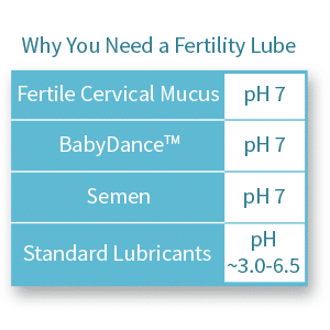 BabyDance - Why You Need a Fertility Lubricant