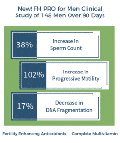 Improve Sperm Count and Motility