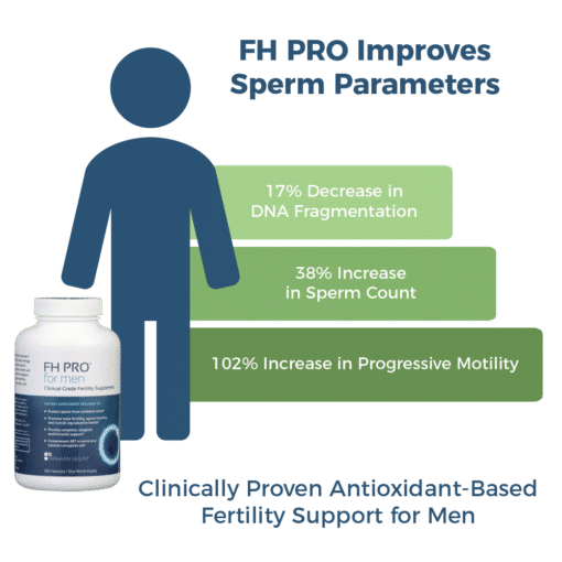 Antioxidant Fertility Supplement for Men