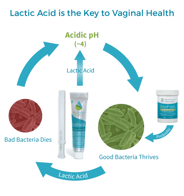 Replenish Lactic Acid Producing Bacteria to Help Control Vaginal Infections