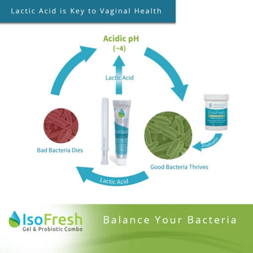 IsoFresh Gel & Probiotic Combo - Lactid Acid is Key to Vaginal Health