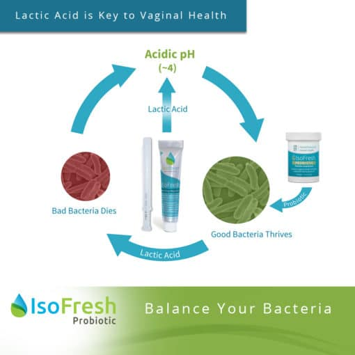 IsoFresh Probiotic - Lactic Acid is Key to Vaginal Health