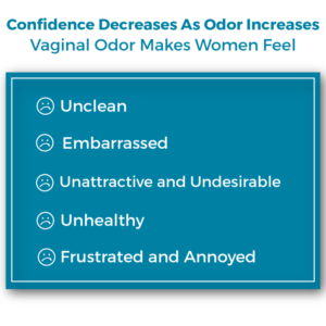 Confidence Decreases as Odor Increases