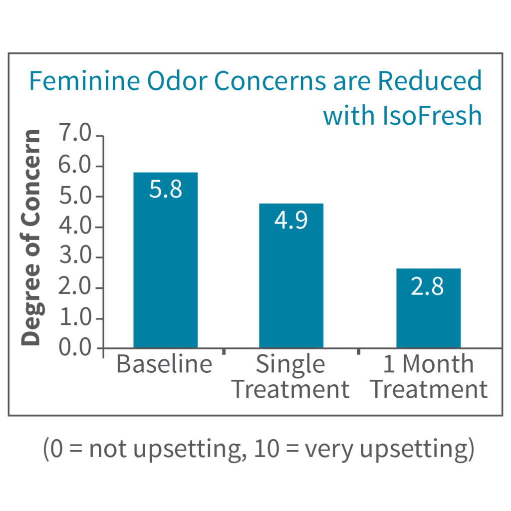 IsoFresh - Feminine Odor Concerns Reduced