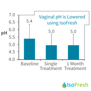 Eliminate Feminine Odor With Isofresh Balancing Vaginal Gel