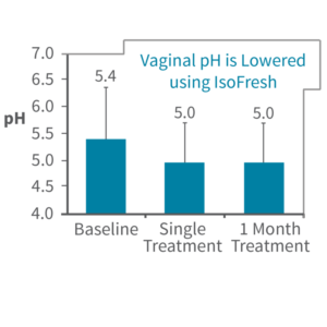 Vaginal pH is Lowered Using IsoFresh
