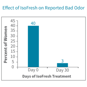 Bad Feminine Odor Decreases with IsoFresh