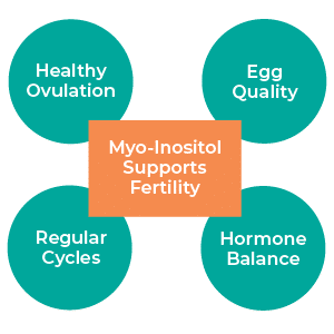 Myo-Inositol Supports Fertility