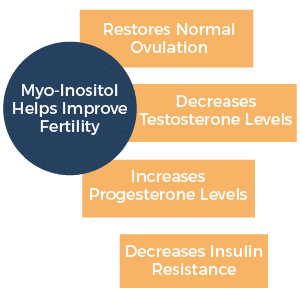 Myo Inositol Helps Improve Fertility