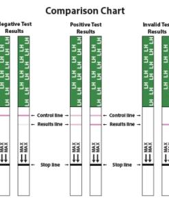 BFP Ovulation Test Comparison Chart