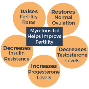Myo-Inositol Helps Improve Fertility