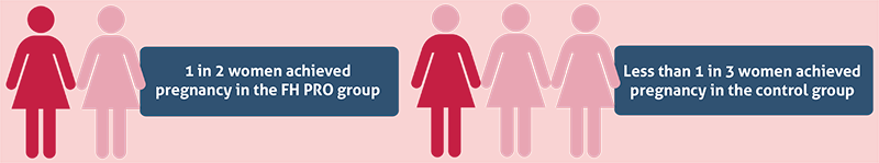 1 in 2 women achieved pregnancy in the FH PRO group.
