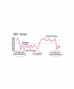 iBasal Digital Thermometer BBT Graph