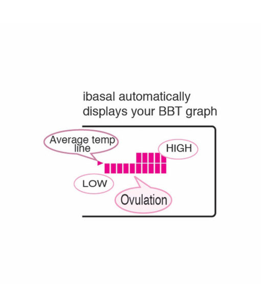 iBasal Digital Thermometer BBT Graph Display