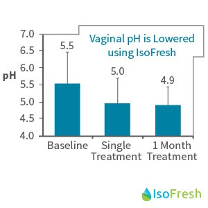 IsoFresh - Vaginal pH is Lowered using IsoFresh