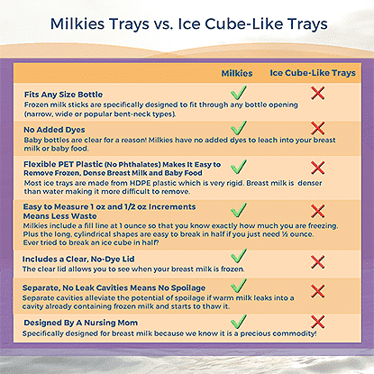 Milkies Trays vs Ice Cube-like Trays
