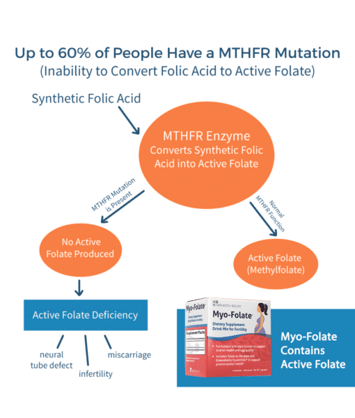 Myo-Folate MTHFR Mutation