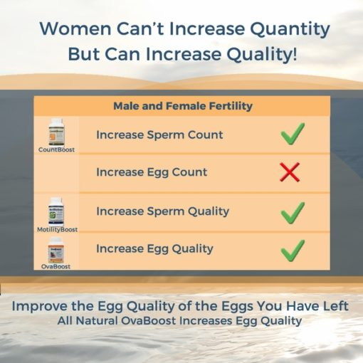 OvaBoost - Women Can't Increase Quantity But Can Increase Egg Quality
