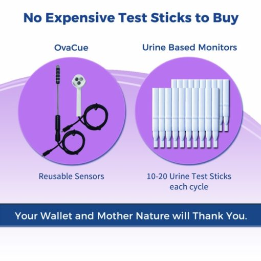OvaCue: No Expensive Test Sticks to Buy
