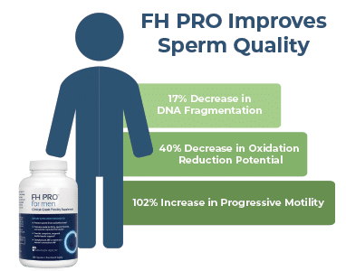 FH Pro Improves Sperm Quality