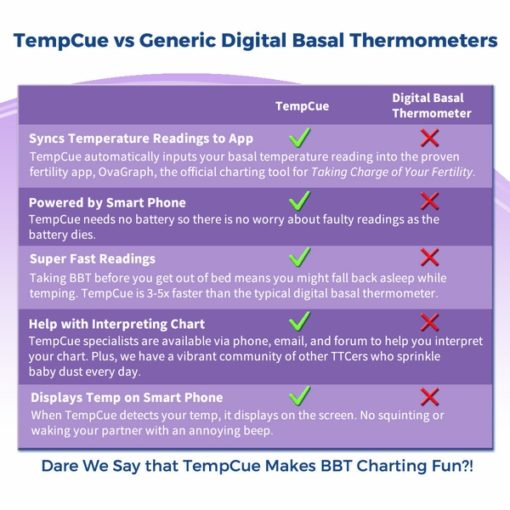 TempCue vs Generic Digital Basal Thermometers