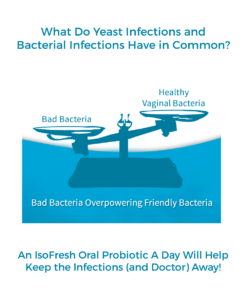 What Do Yeast Infections and Bacterial Infections Have in Common?